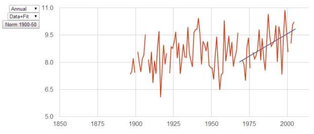 Fig. 2: Kanloops temperature trend, 1970-2005. Data from climate models.uchicago.edu.