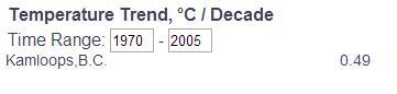 Fig. 3: Temperature trend, Kamloops. (University of Chicago)
