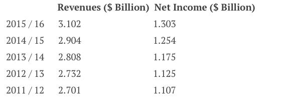 revenues1