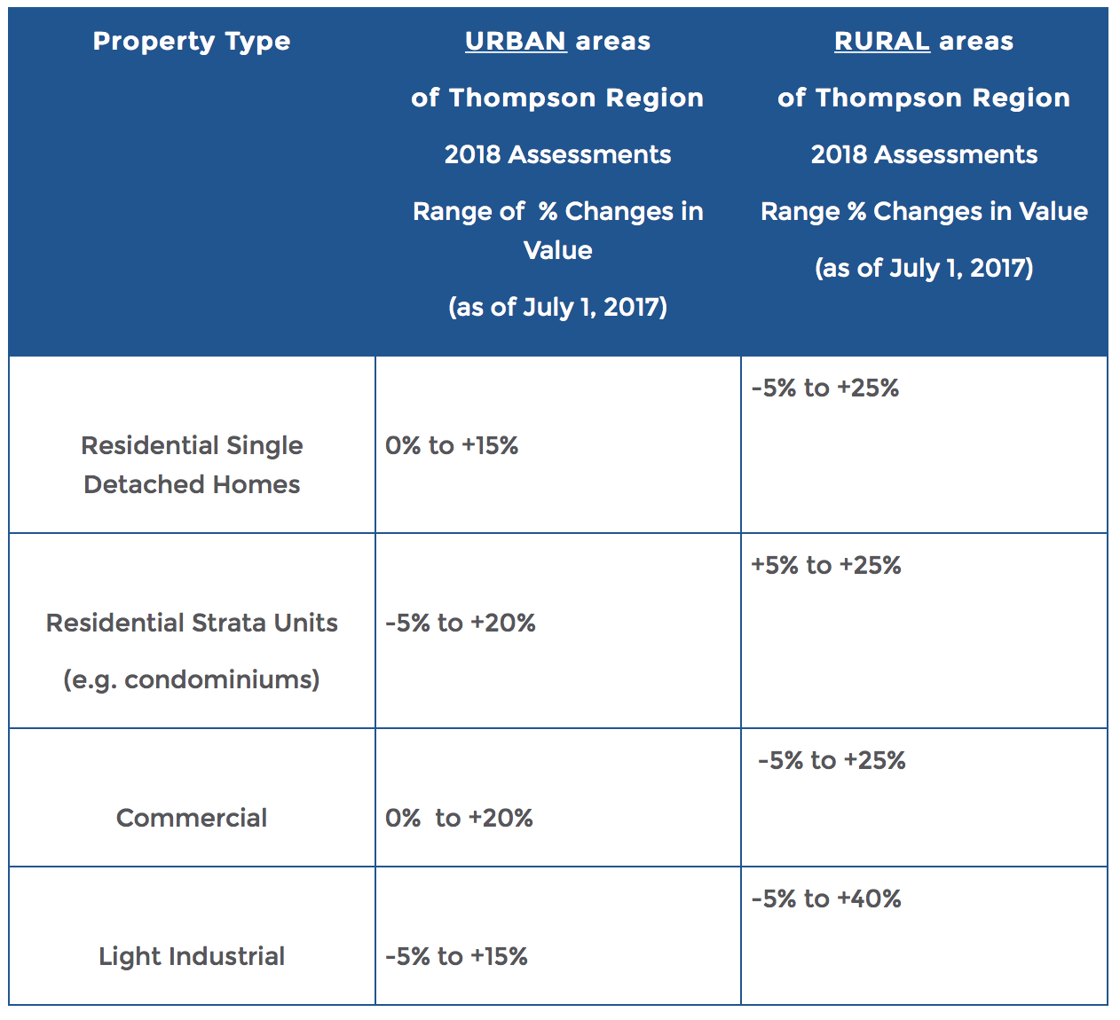 Bc Assessment Property Tax In Rural Areas